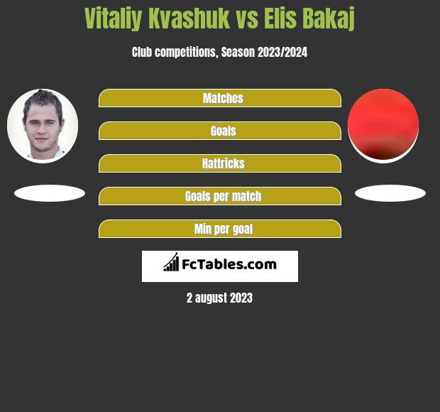 Vitaliy Kvashuk vs Elis Bakaj h2h player stats