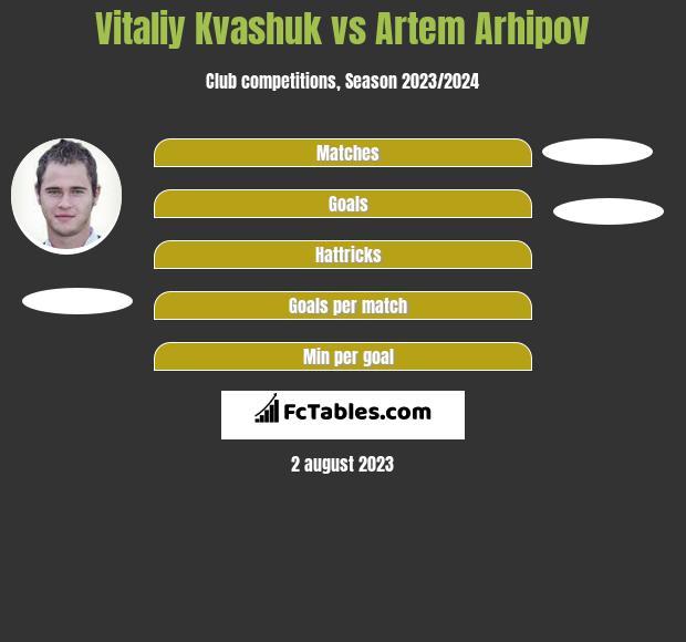 Vitaliy Kvashuk vs Artem Arhipov h2h player stats