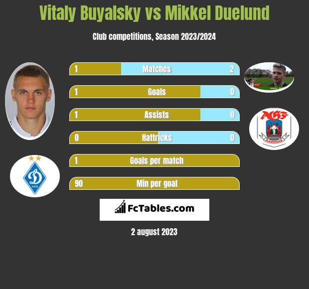Vitaly Buyalsky vs Mikkel Duelund infographic