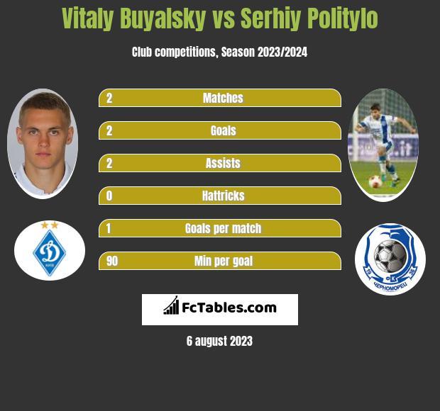 Witalij Bujalski vs Serhij Polityło h2h player stats