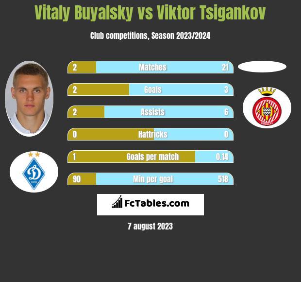 Witalij Bujalski vs Viktor Tsigankov infographic