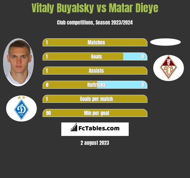 Vitaly Buyalsky vs Matar Dieye h2h player stats