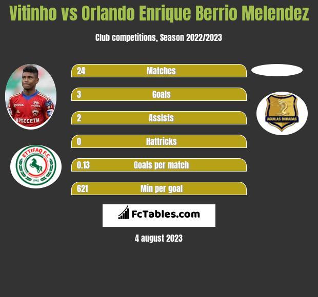 Vitinho vs Orlando Enrique Berrio Melendez infographic