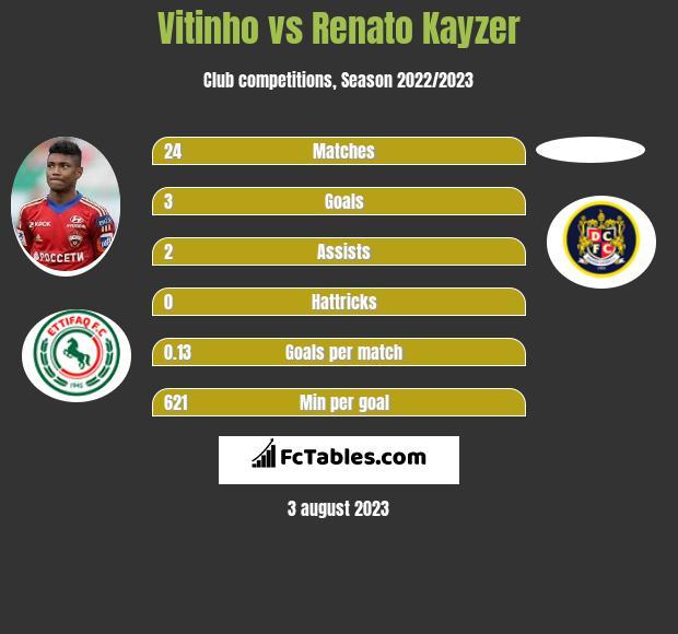 Vitinho vs Renato Kayzer infographic