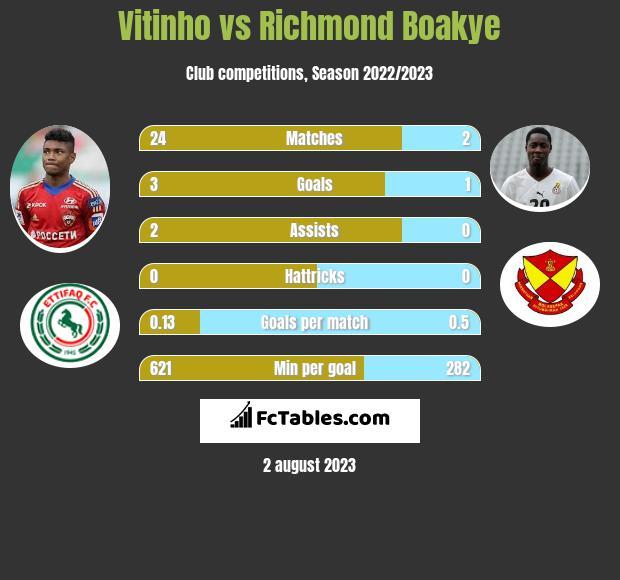 Vitinho vs Richmond Boakye h2h player stats