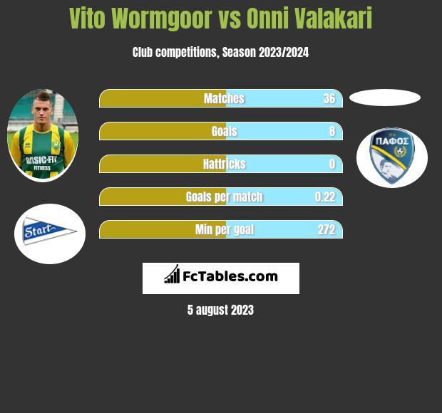 Vito Wormgoor vs Onni Valakari infographic
