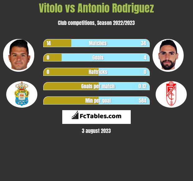 Vitolo vs Antonio Rodriguez infographic