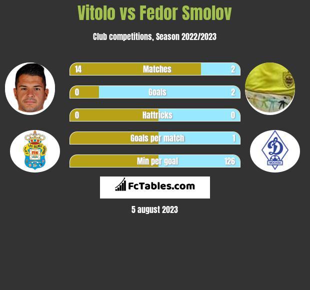 Vitolo vs Fiedor Smołow infographic