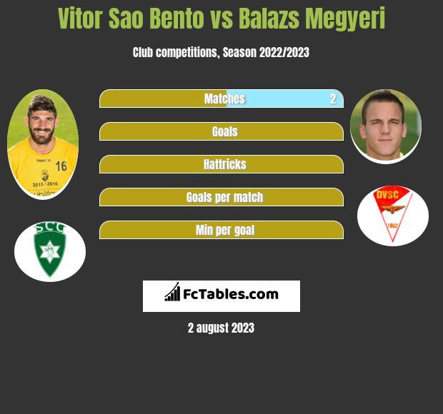 Vitor Sao Bento vs Balazs Megyeri infographic