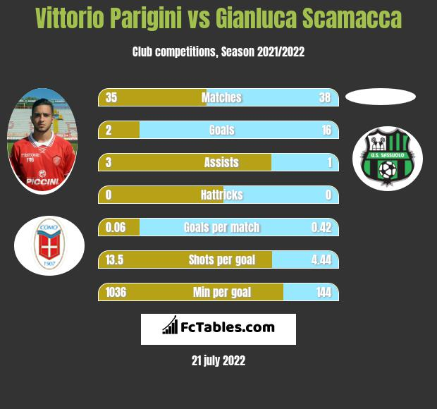 Vittorio Parigini vs Gianluca Scamacca infographic
