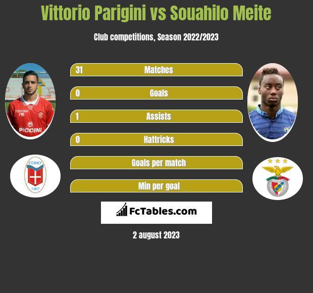 Vittorio Parigini vs Souahilo Meite infographic
