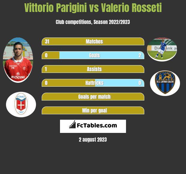 Vittorio Parigini vs Valerio Rosseti infographic
