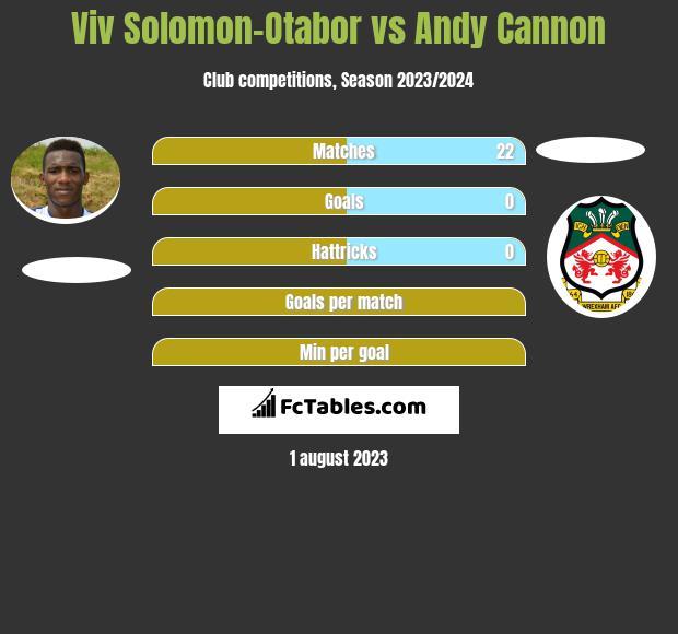 Viv Solomon-Otabor vs Andy Cannon infographic