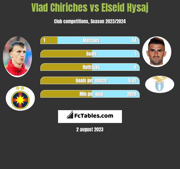 Vlad Chiriches vs Elseid Hysaj infographic