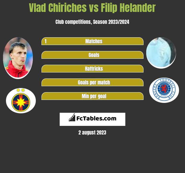 Vlad Chiriches vs Filip Helander infographic