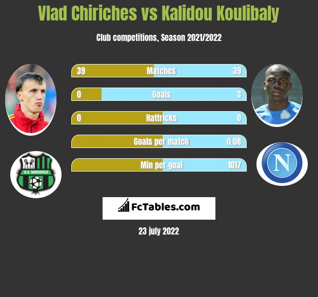Vlad Chiriches vs Kalidou Koulibaly infographic