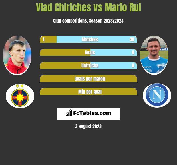 Vlad Chiriches vs Mario Rui infographic