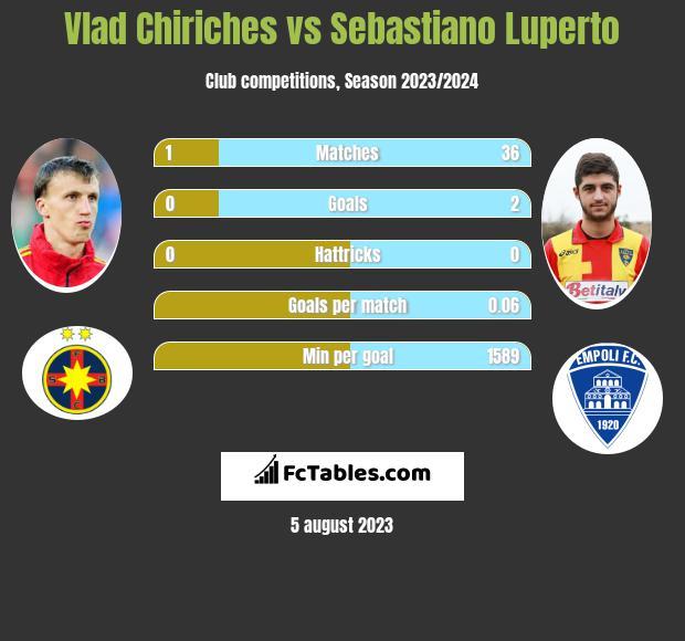 Vlad Chiriches vs Sebastiano Luperto infographic