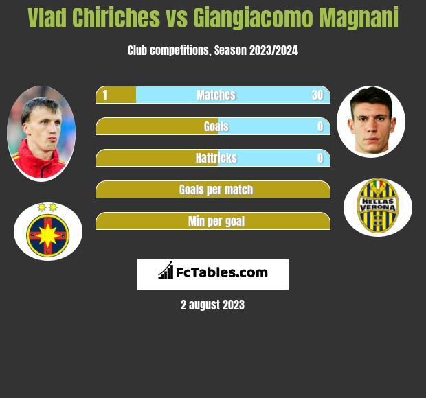 Vlad Chiriches vs Giangiacomo Magnani infographic