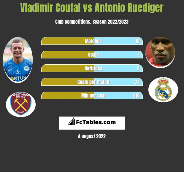 Vladimir Coufal infographic statistics for Chelsea