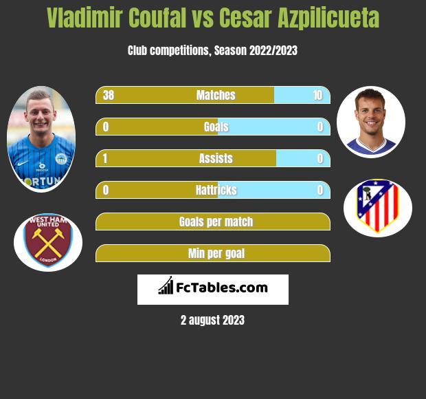 Vladimir Coufal vs Cesar Azpilicueta infographic