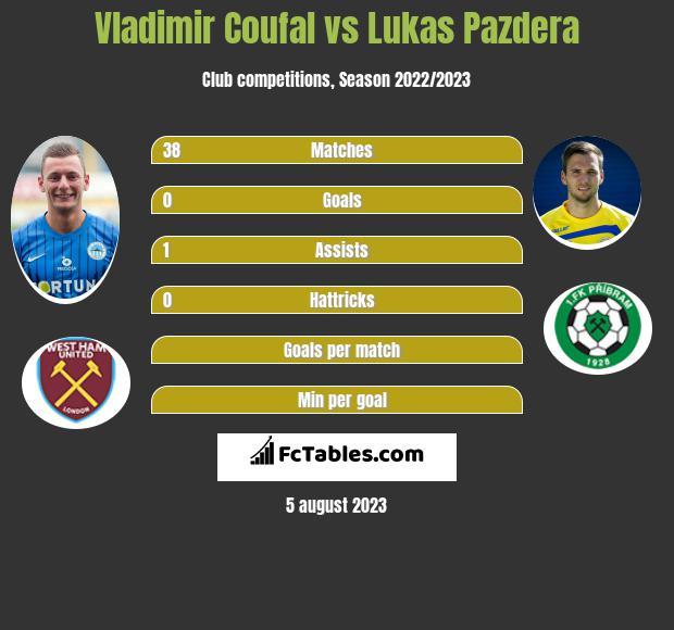 Vladimir Coufal vs Lukas Pazdera infographic