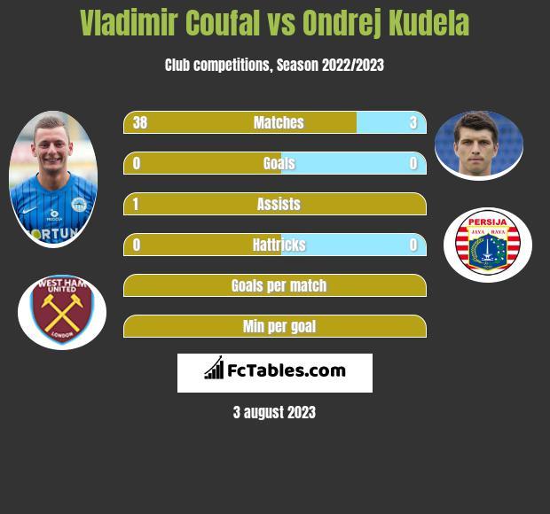Vladimir Coufal vs Ondrej Kudela infographic