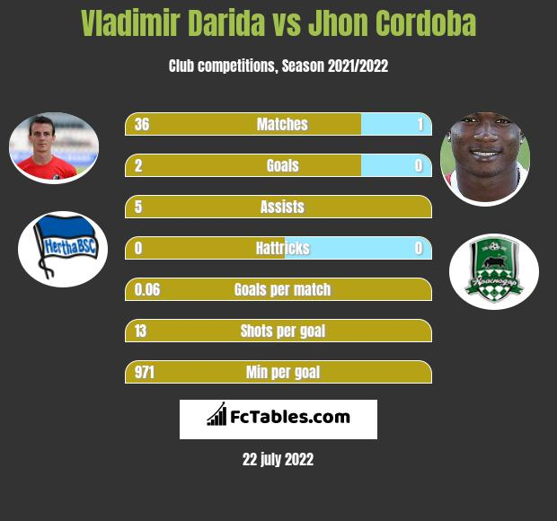 Vladimir Darida vs Jhon Cordoba infographic