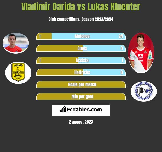 Vladimir Darida vs Lukas Kluenter infographic