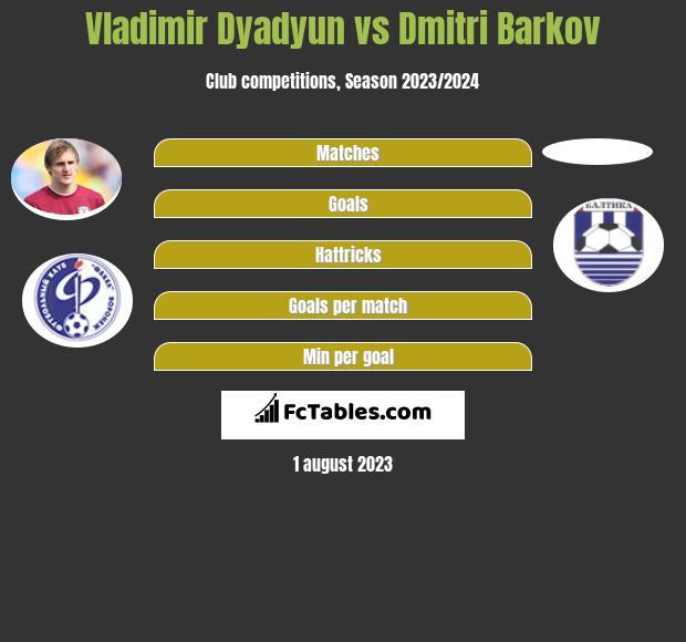 Władimir Diadiun vs Dmitri Barkov infographic