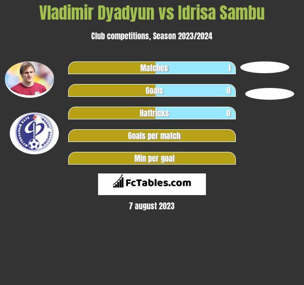 Władimir Diadiun vs Idrisa Sambu infographic