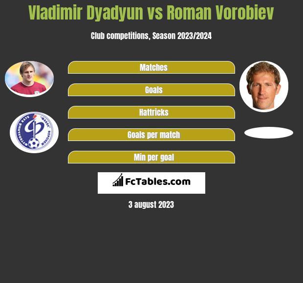 Władimir Diadiun vs Roman Vorobiev h2h player stats