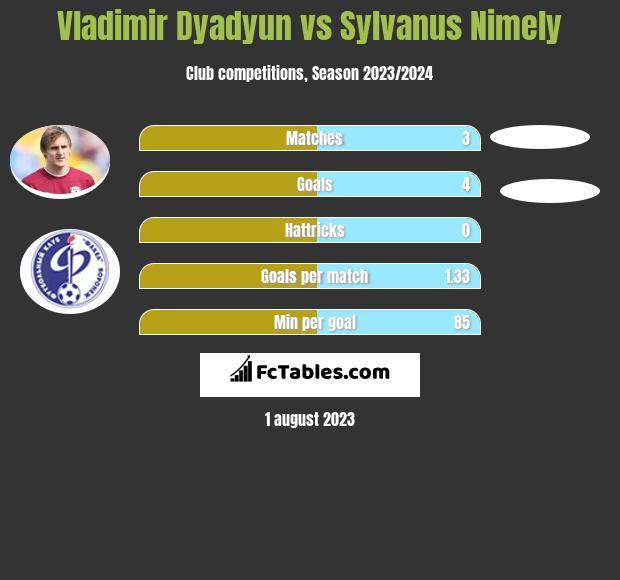 Władimir Diadiun vs Sylvanus Nimely infographic