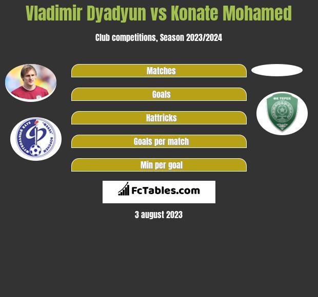 Władimir Diadiun vs Konate Mohamed infographic
