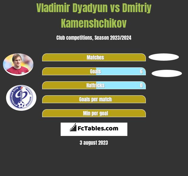 Władimir Diadiun vs Dmitriy Kamenshchikov infographic