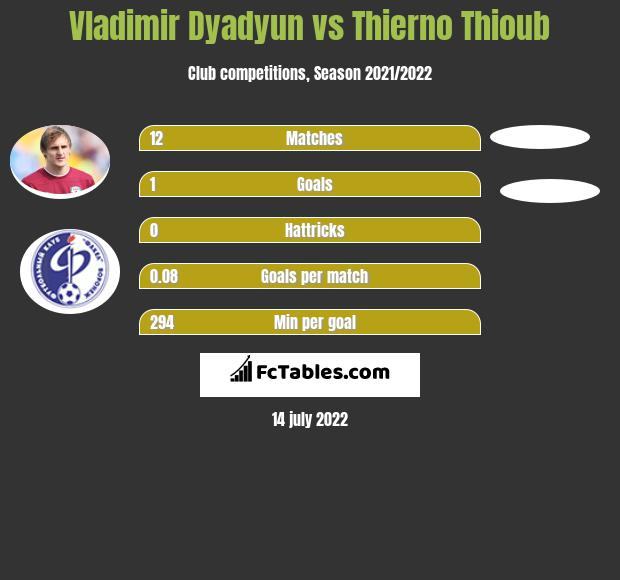 Władimir Diadiun vs Thierno Thioub infographic