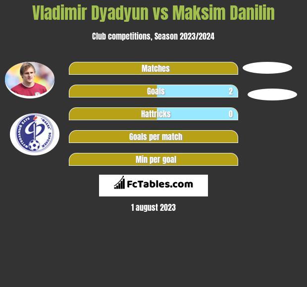 Władimir Diadiun vs Maksim Danilin infographic