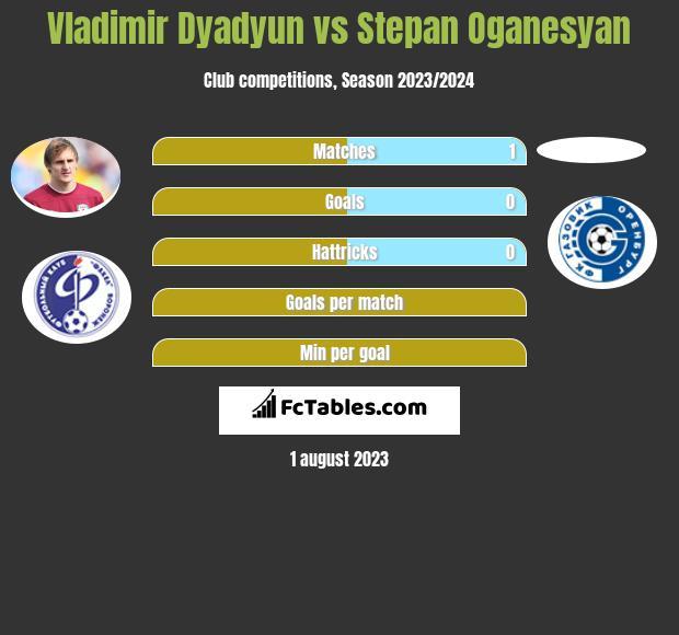 Władimir Diadiun vs Stepan Oganesyan infographic