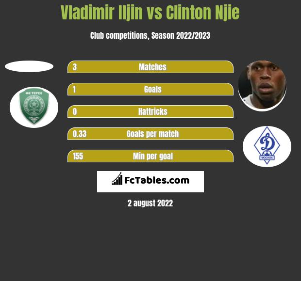 Vladimir Iljin vs Clinton Njie h2h player stats