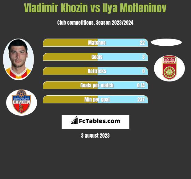 Vladimir Khozin vs Ilya Molteninov h2h player stats