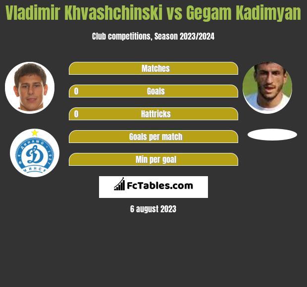 Vladimir Khvashchinski vs Gegam Kadimyan h2h player stats