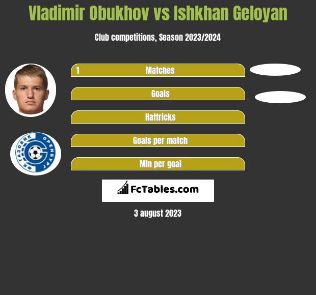Vladimir Obukhov vs Ishkhan Geloyan h2h player stats
