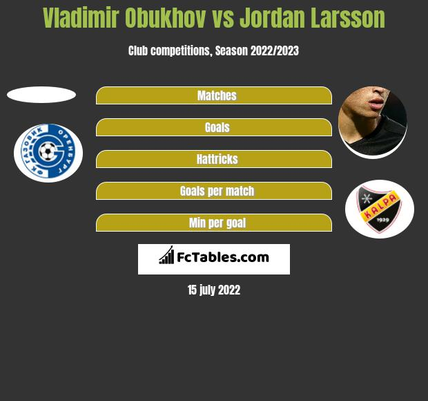 Vladimir Obukhov vs Jordan Larsson h2h player stats
