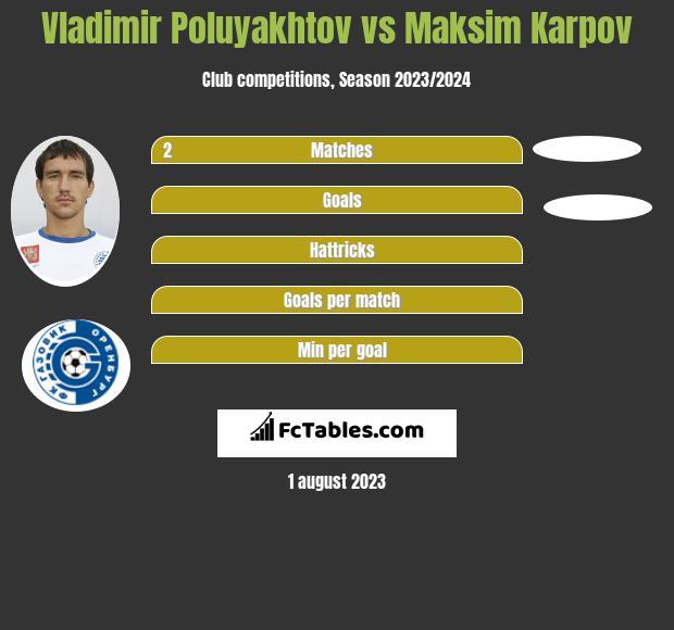 Vladimir Poluyakhtov vs Maksim Karpov infographic