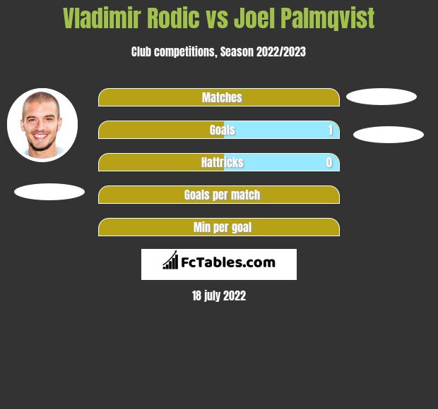 Vladimir Rodić vs Joel Palmqvist infographic