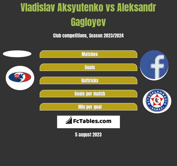 Vladislav Aksyutenko vs Aleksandr Gagloyev h2h player stats