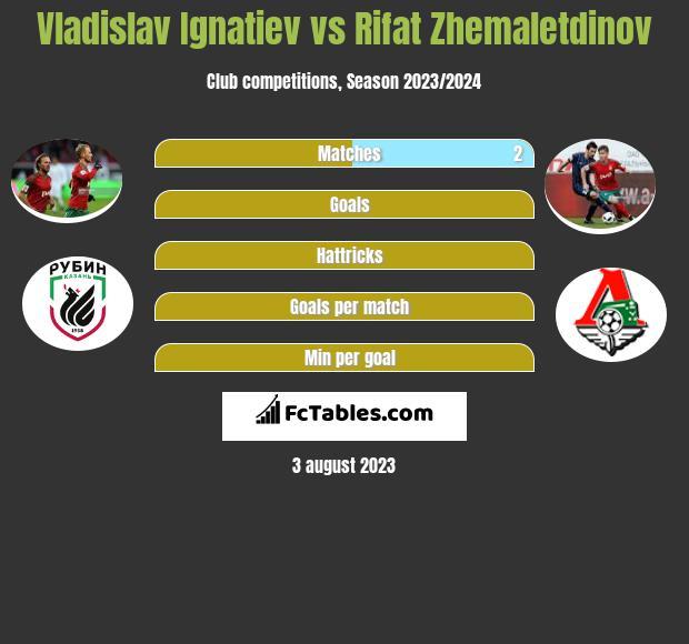 Vladislav Ignatiev vs Rifat Zhemaletdinov infographic