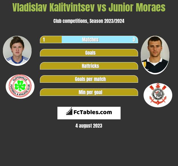 Władysław Kałytwyncew vs Junior Moraes infographic