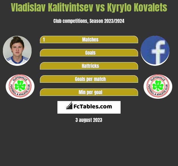 Vladislav Kalitvintsev vs Kyrylo Kovalets infographic
