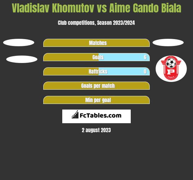 Vladislav Khomutov vs Aime Gando Biala h2h player stats